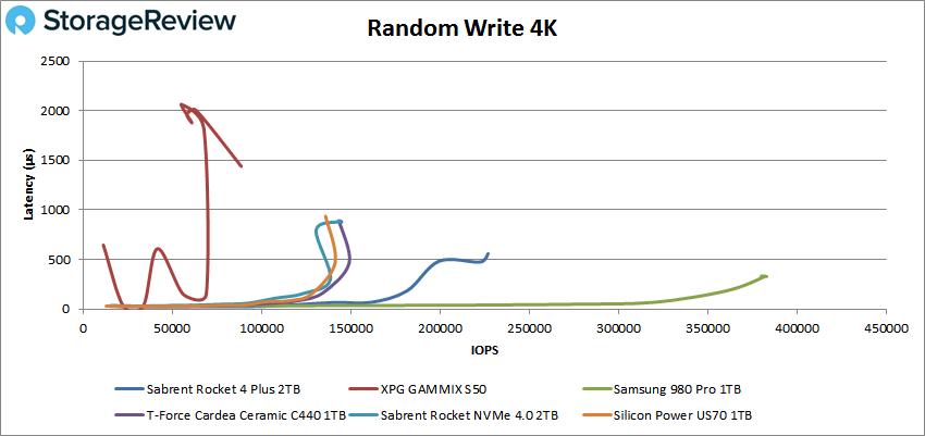 Sabrent Rocket 4 Plus Gen4 2TB random 4K write performance