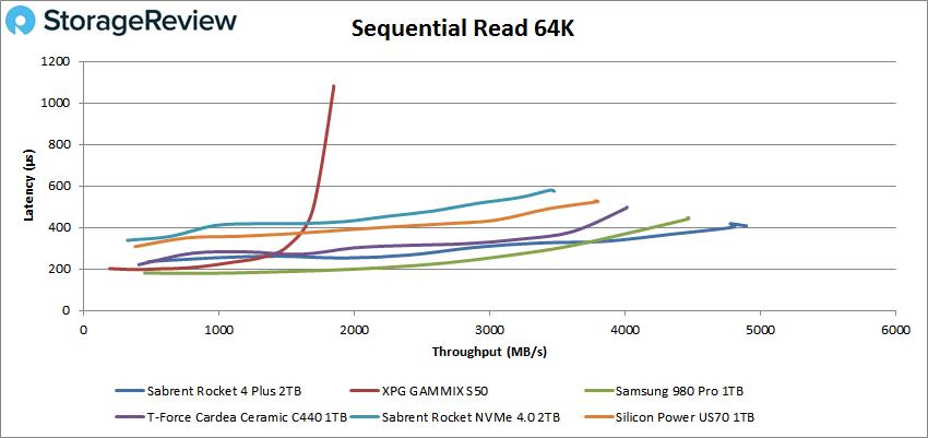 Sabrent Rocket 4 Plus Gen4 2TB sequential read performance