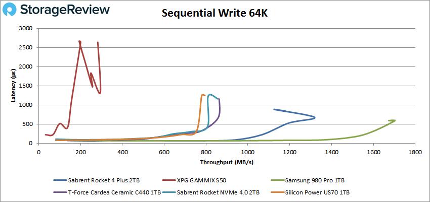 Sabrent Rocket 4 Plus Gen4 2TB 64K sequential write performance