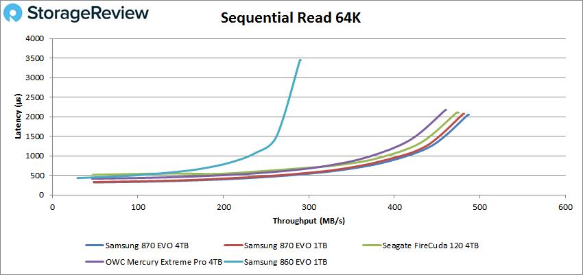 Samsung 870 EVO 64K read
