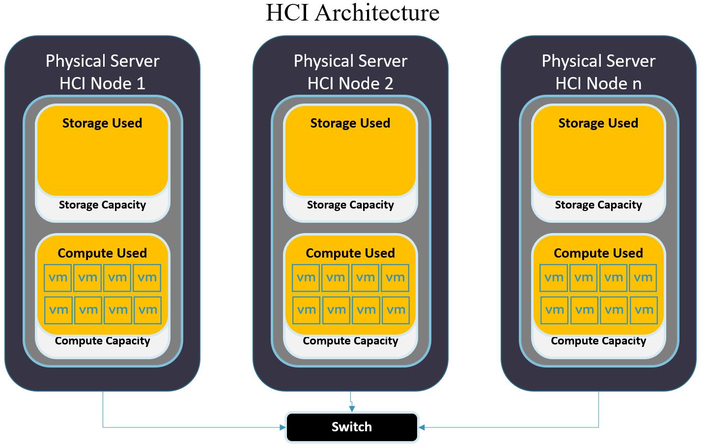 StarWind HCA for Video HCI arch1