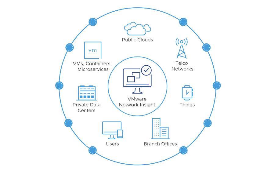 vmware cloudhealth vrealize network insight