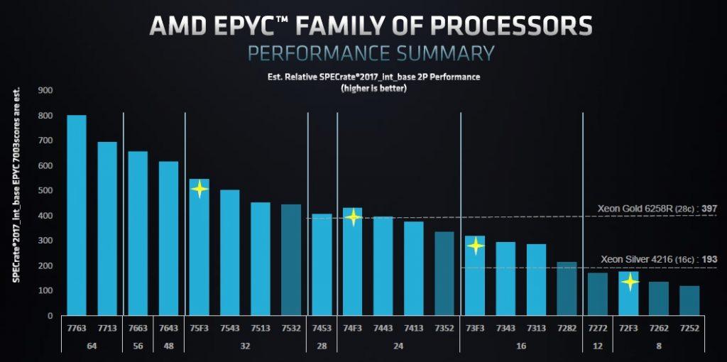 AMD EPYC 7003 performance