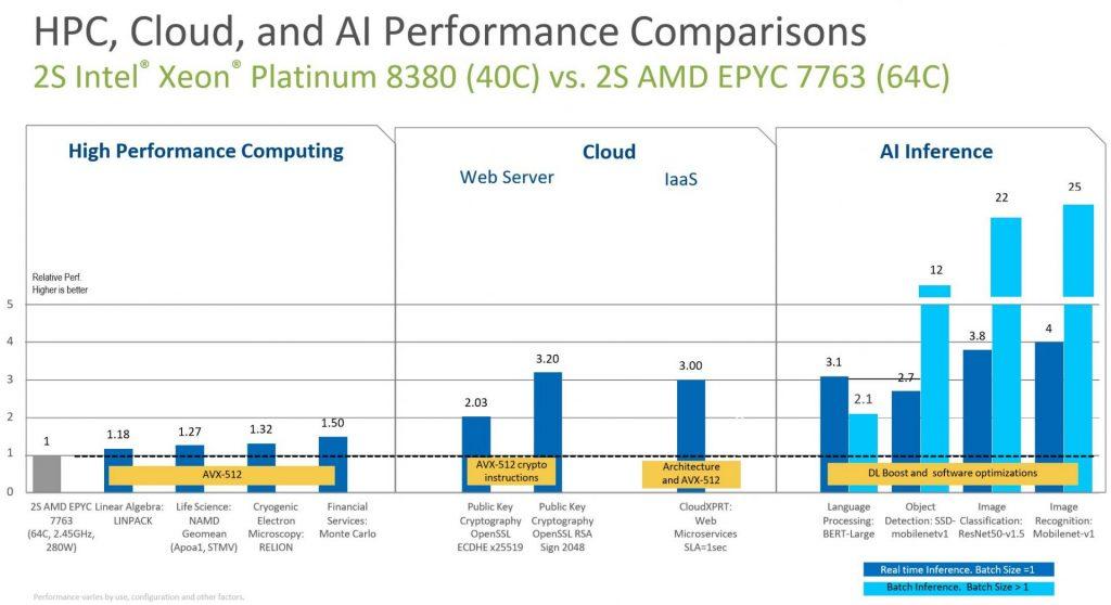 AMD Milan vs Intel Ice Lake