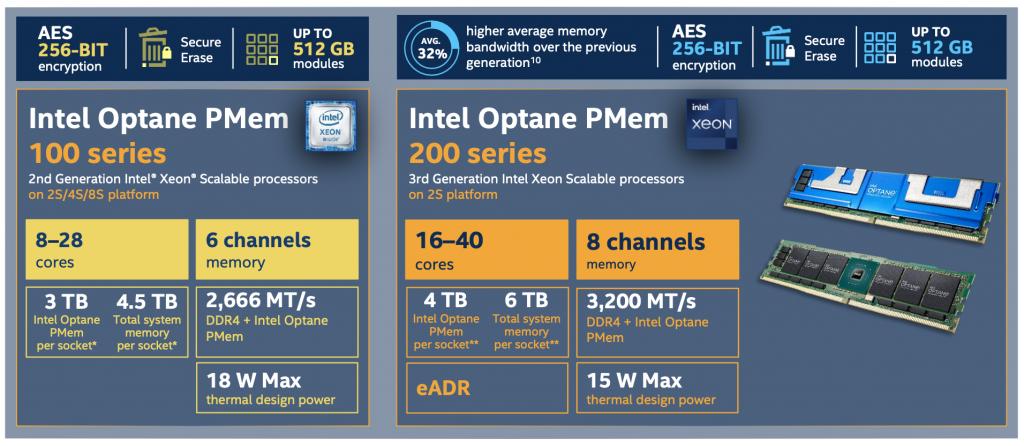 Intel Optane PMem 100 vs 200