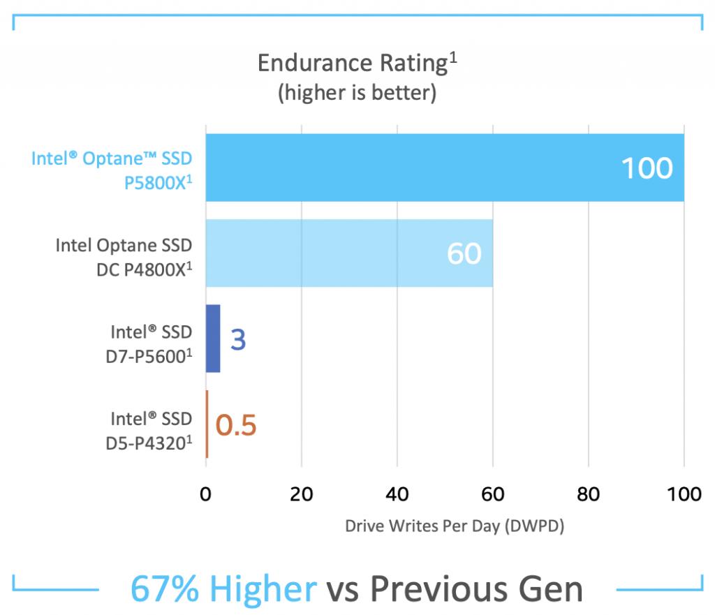 Intel Optane SSD P5800X Endurance