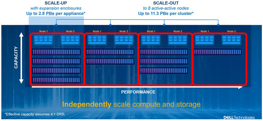 powerstore storage clusters scale up and out
