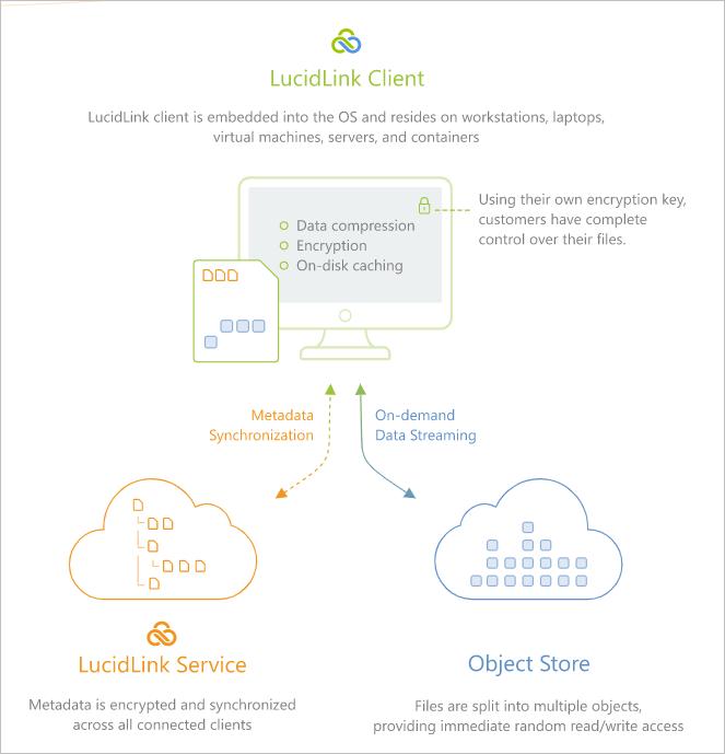 LucidLink Filespaces Cloud NAS how it works