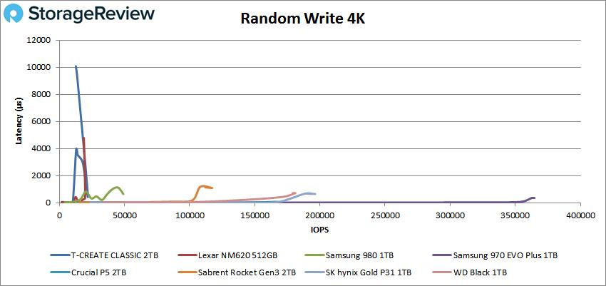 TEAMGROUP T-CREATE CLASSIC 4K random write performance