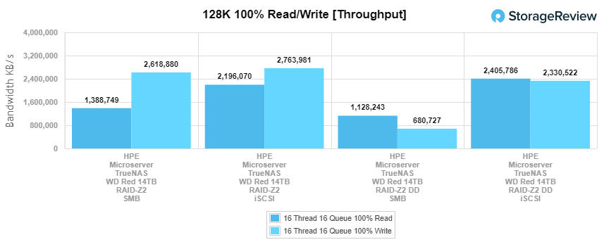 StorageReview_HPE_Microserver-TrueNAS_hdd_main_128k_throughput