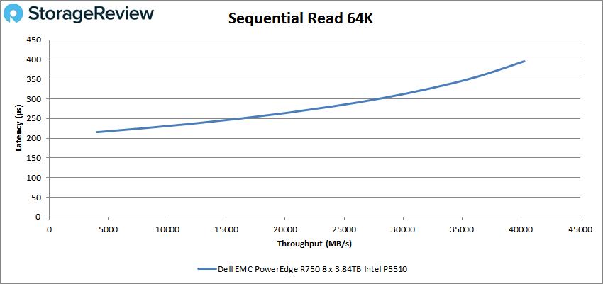 Dell EMC PowerEdge R750 64k read