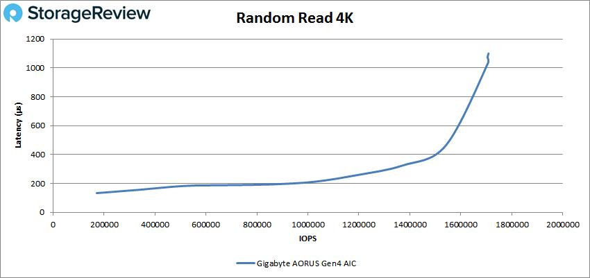 Gigabyte aorus AIC adaptor performance random read 4k