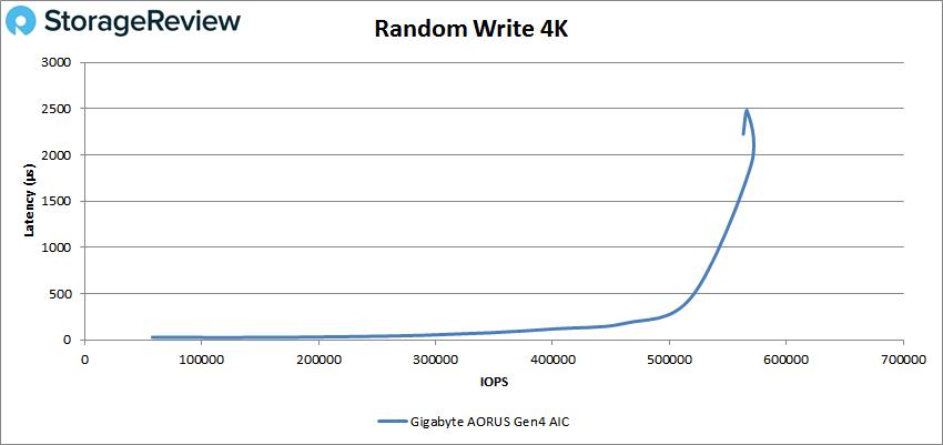 Gigabyte aorus AIC adaptor performance random write 4k