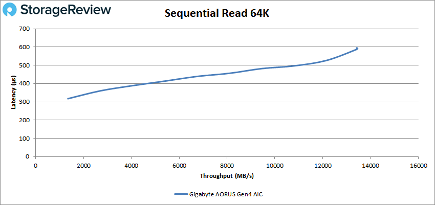 Gigabyte aorus AIC adaptor performance sequential read 64k