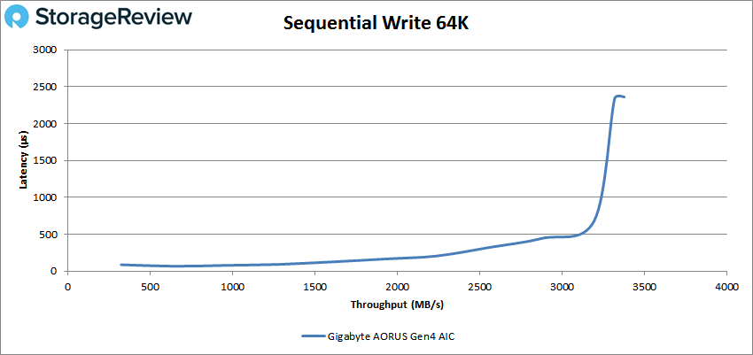 Gigabyte aorus AIC adaptor performance sequential write64k