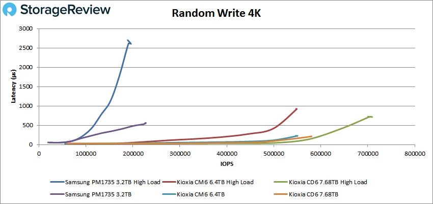 Samsung PM1735 Sequential write 4KK