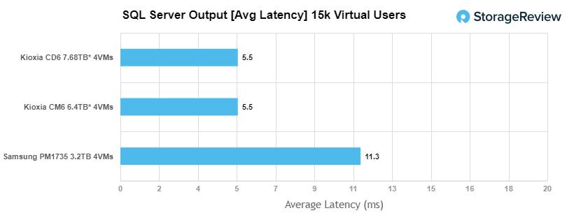 Samsung PM1735 SQL Server latency