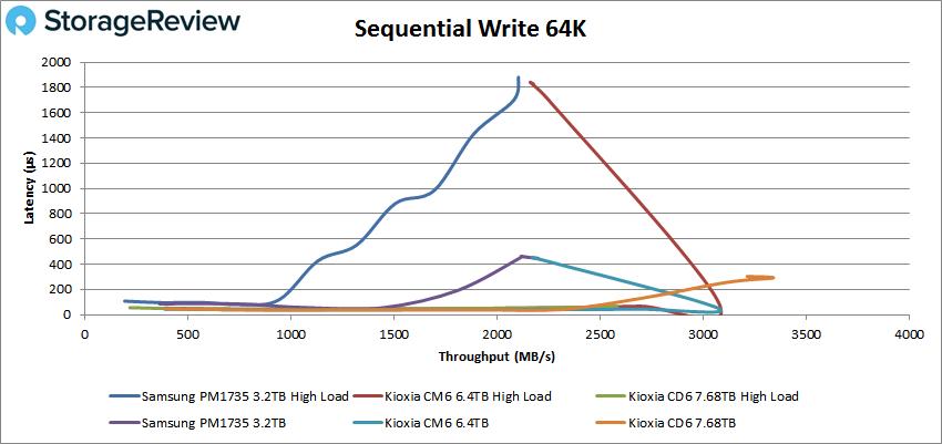 Samsung PM1735 Sequential write 64K