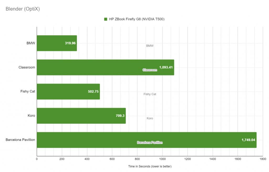 HP ZBook Firefly G8 NVIDIA T500 Blender performance