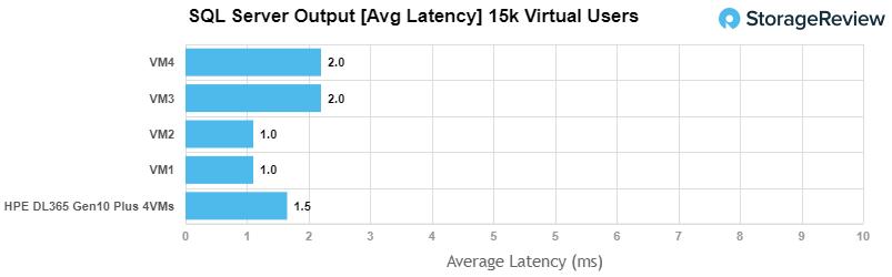 HPE ProLiant DL365 Gen10 Plus sql server