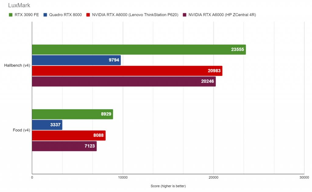 NVIDIA RTX A6000 LuxMark results