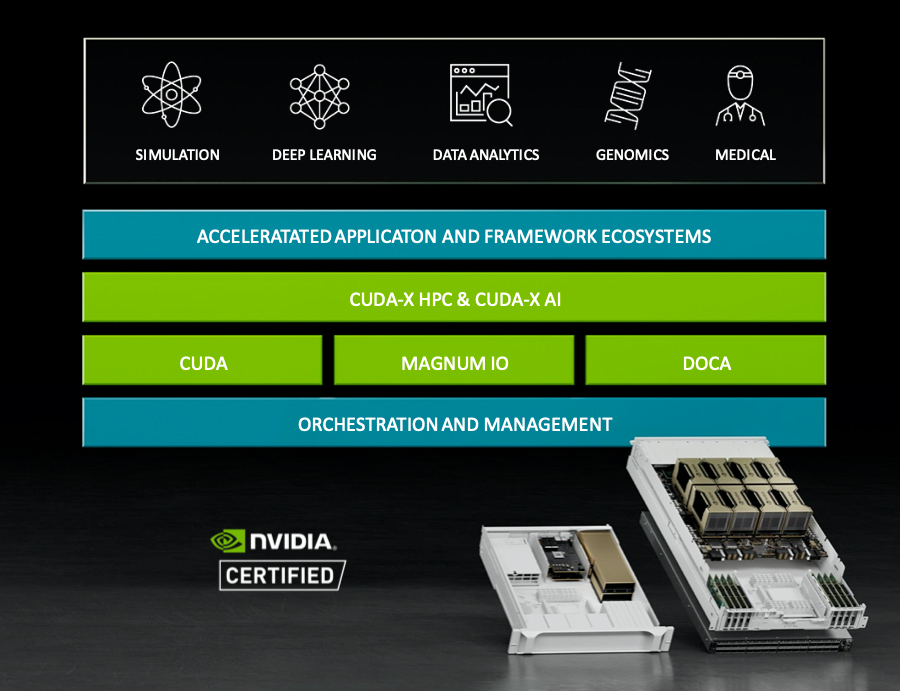 Nvidia HGX A100 arch