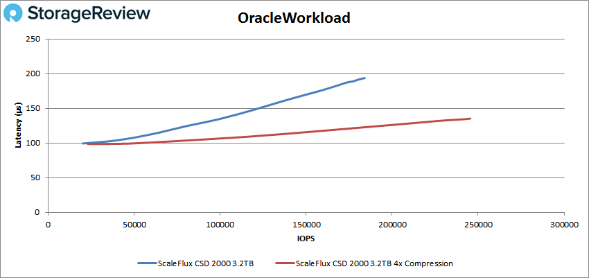 ScaleFlux CSD 2000 oracle