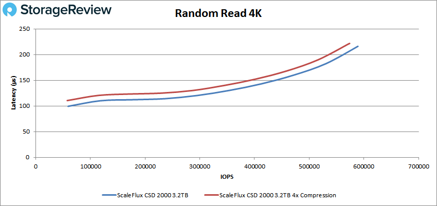 ScaleFlux CSD 2000 4k read