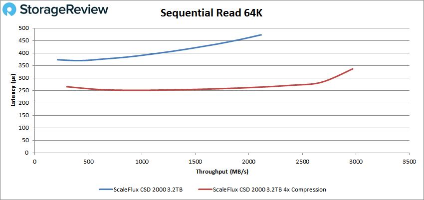 ScaleFlux CSD 2000 64k read