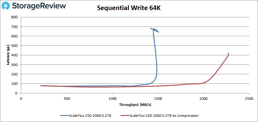 ScaleFlux CSD 2000 sql