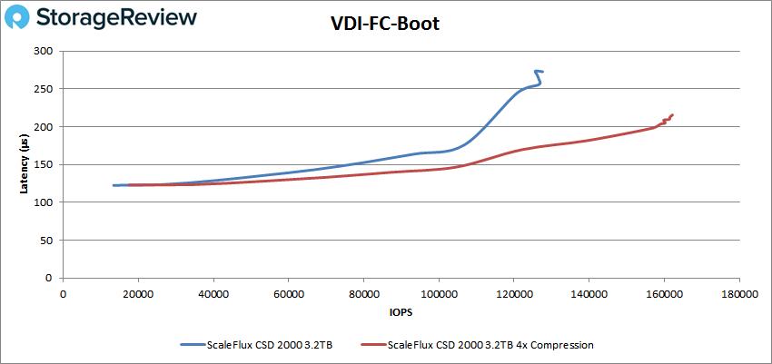 ScaleFlux CSD 2000 vdi fc boot