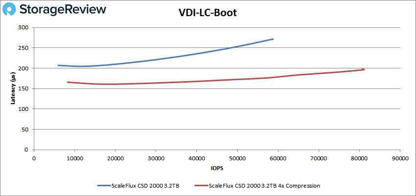 ScaleFlux CSD 2000 vdi lc boot