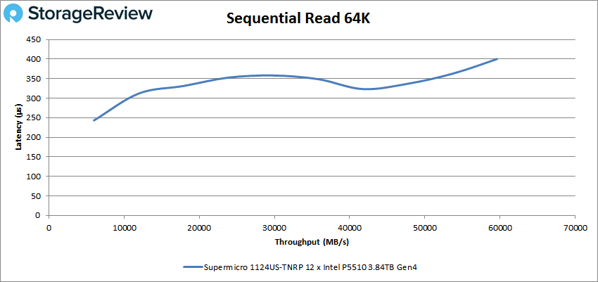 Supermicro 1124US 64k read