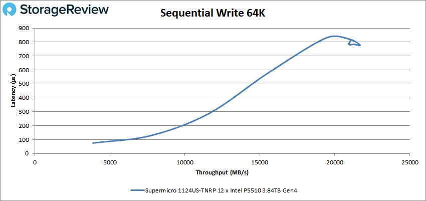 Supermicro 1124US 64k write