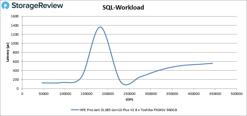HPE ProLiant DL385 Gen10 Plus V2 sql