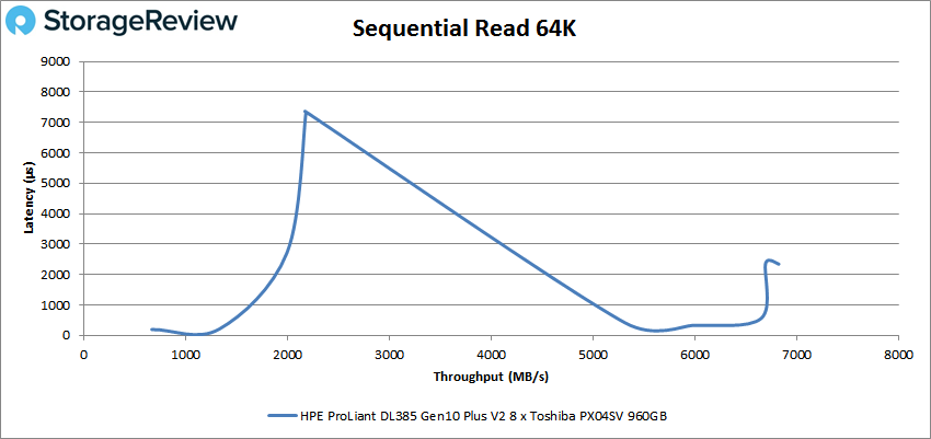 HPE ProLiant DL385 Gen10 Plus V2 64k read
