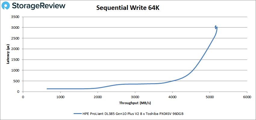 HPE ProLiant DL385 Gen10 Plus V2 64k write