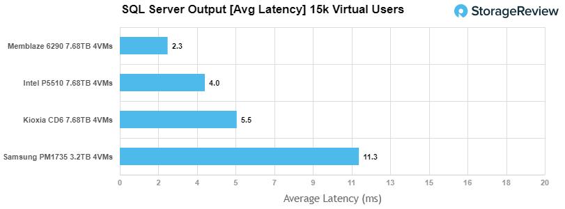 Intel SSD D7-P5510 sql latency