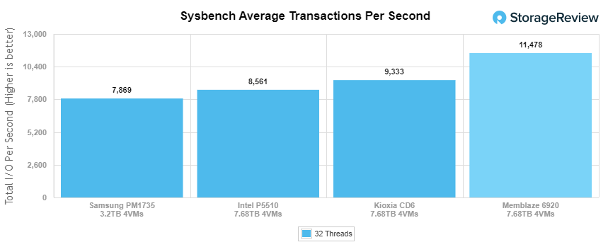 Intel SSD D7-P5510 sysbench average TPS performance
