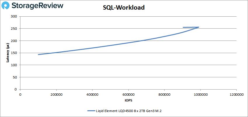 Liqid Element LQD4500 sql