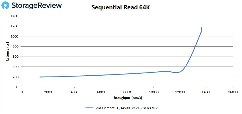 Liqid Element LQD4500 64k read