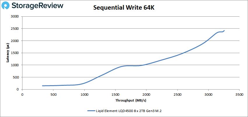 Liqid Element LQD4500 64k write