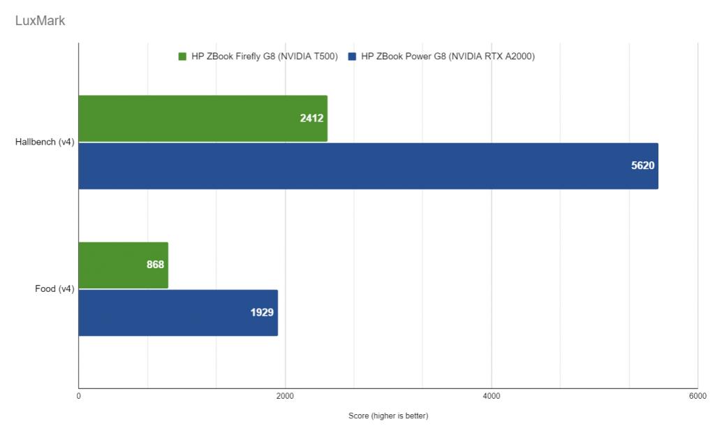 HP ZBook Power G8 LuxMark performance NVIDIA RTX A2000