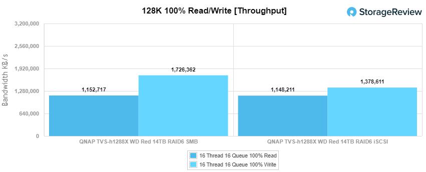 QNAP TVS-h1288x 128k