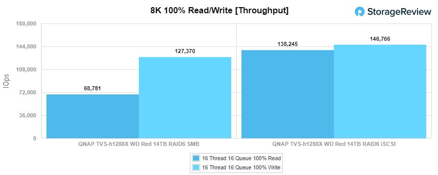 QNAP TVS-h1288x 8k
