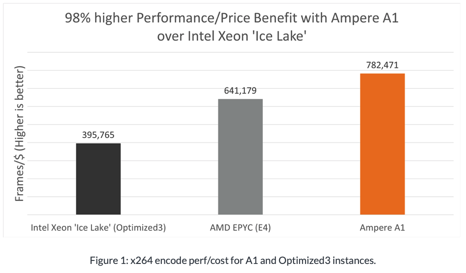 ampere a1 video encoding performance
