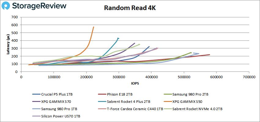 Crucial P5 Plus Random read 4K