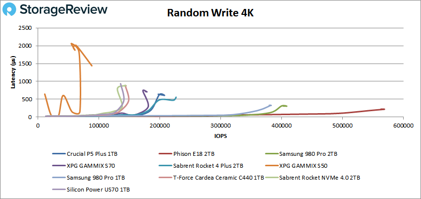 Crucial P5 Plus Random write4K