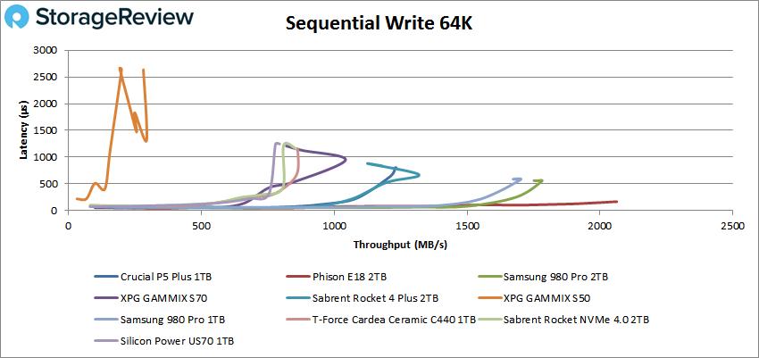 Crucial P5 Plus sequential write 4K
