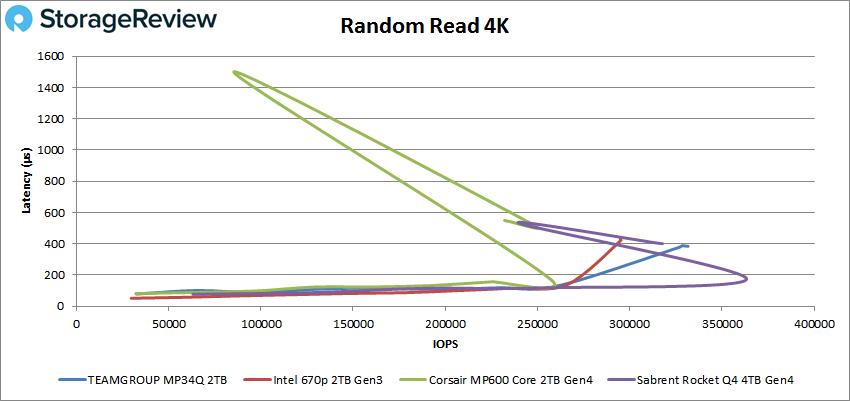 Teamgroup MP34Q Random 4K read performance